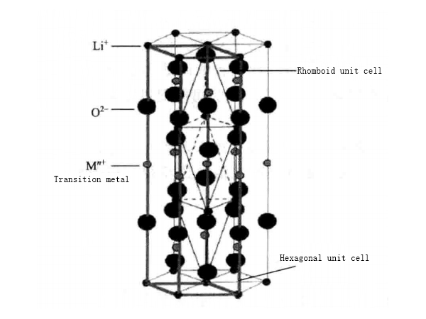 Figure 1.1 The relationship between the rhombohedral unit cell and the hexagonal unit cell