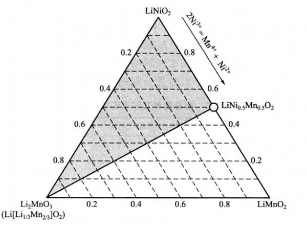 Li2 MnO3-LiNixMn1-xO2 solid solution (shaded area) in the quasi-ternary phase diagram
